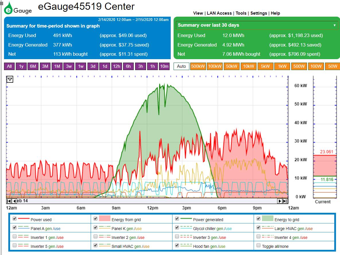 egauge monitoring portal